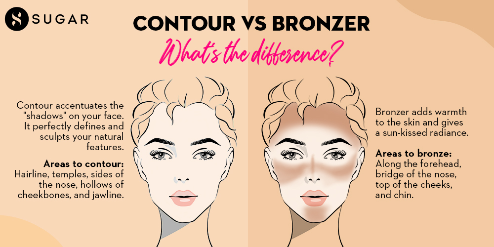 Difference between contour and bronzer